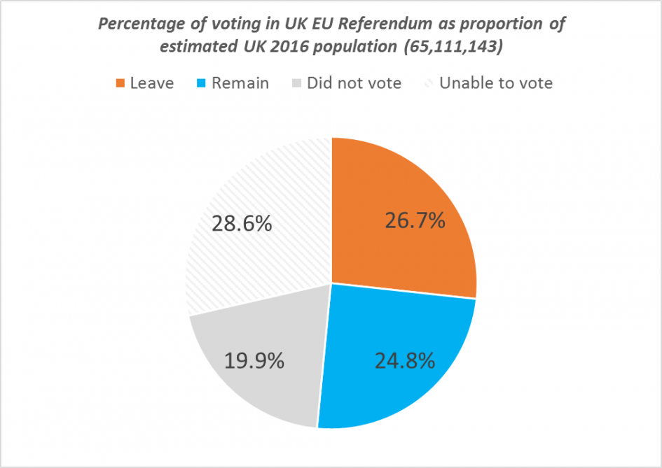 Pie chart showing percentages voting in UK 2016 EU referendum as proportion of UK population.Leave 26.7%, Remain 24.8%, Did not vote 19.9%, unable to vote 28.6%